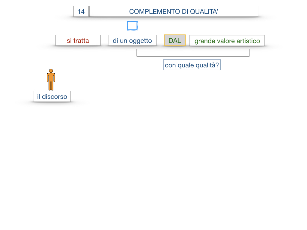 26. I COMPLEMENTI_DI UNIONE+QUALITA'_SIMULAZIONE.085