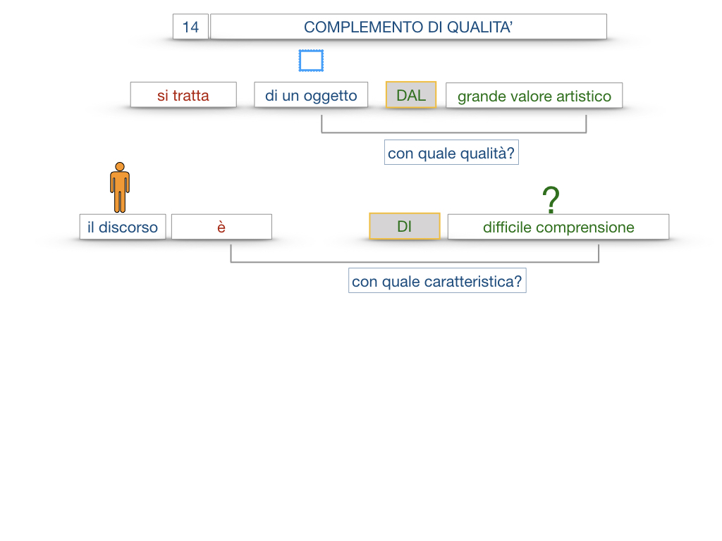 26. I COMPLEMENTI_DI UNIONE+QUALITA'_SIMULAZIONE.088