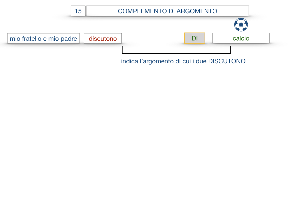 27. I COMPLEMENTI_ARGOMENTO E MATERIA_SIMULAZIONE.006