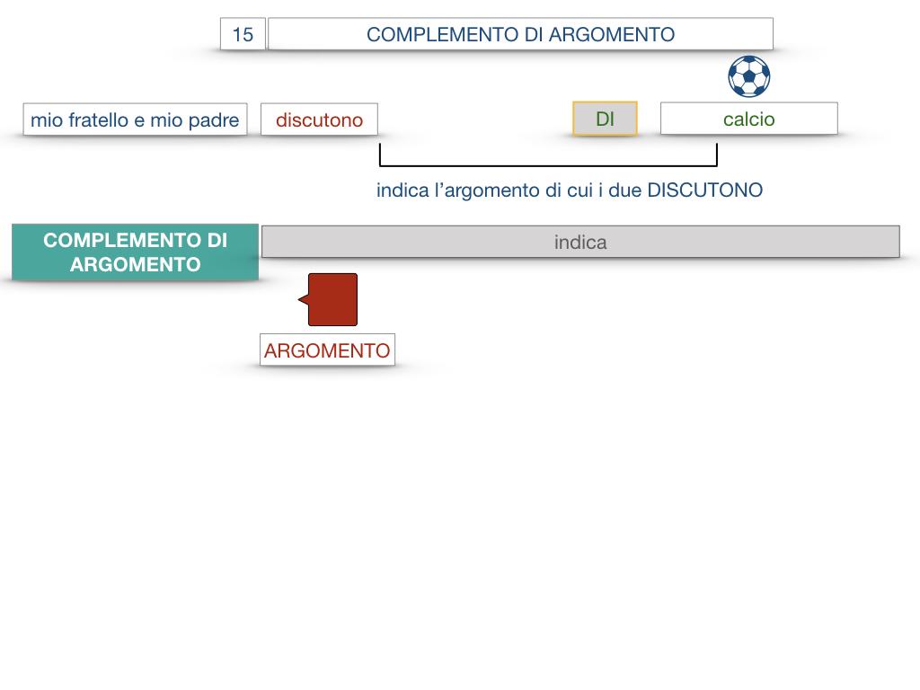 27. I COMPLEMENTI_ARGOMENTO E MATERIA_SIMULAZIONE.008