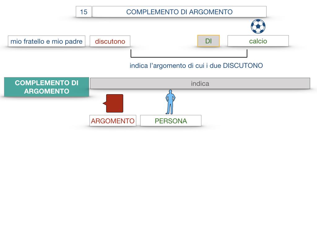 27. I COMPLEMENTI_ARGOMENTO E MATERIA_SIMULAZIONE.009