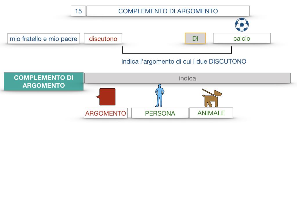 27. I COMPLEMENTI_ARGOMENTO E MATERIA_SIMULAZIONE.010
