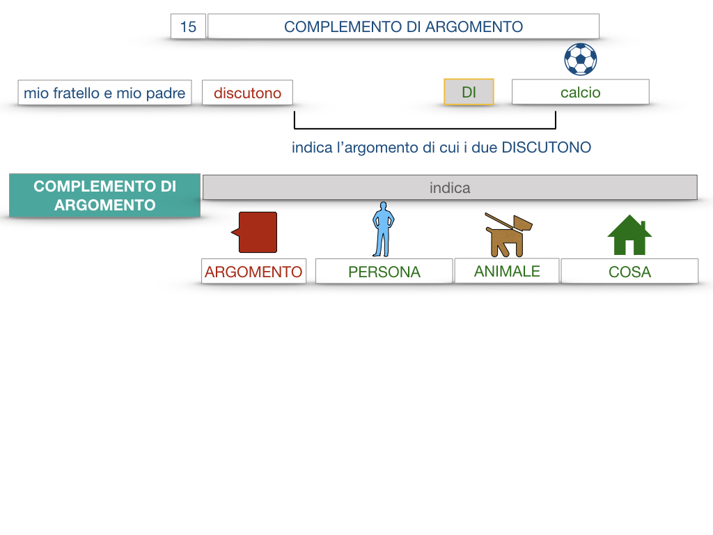 27. I COMPLEMENTI_ARGOMENTO E MATERIA_SIMULAZIONE.011