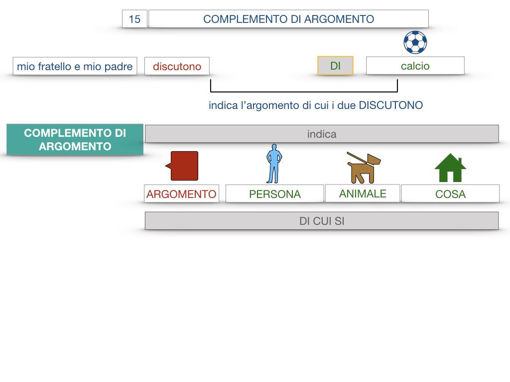 27. I COMPLEMENTI_ARGOMENTO E MATERIA_SIMULAZIONE.012