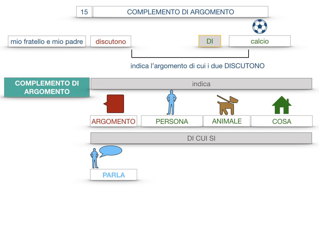 27. I COMPLEMENTI_ARGOMENTO E MATERIA_SIMULAZIONE.013