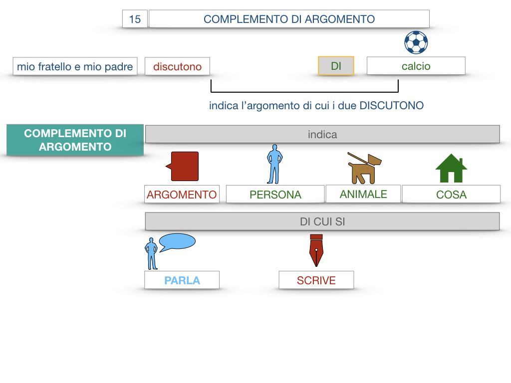 27. I COMPLEMENTI_ARGOMENTO E MATERIA_SIMULAZIONE.014