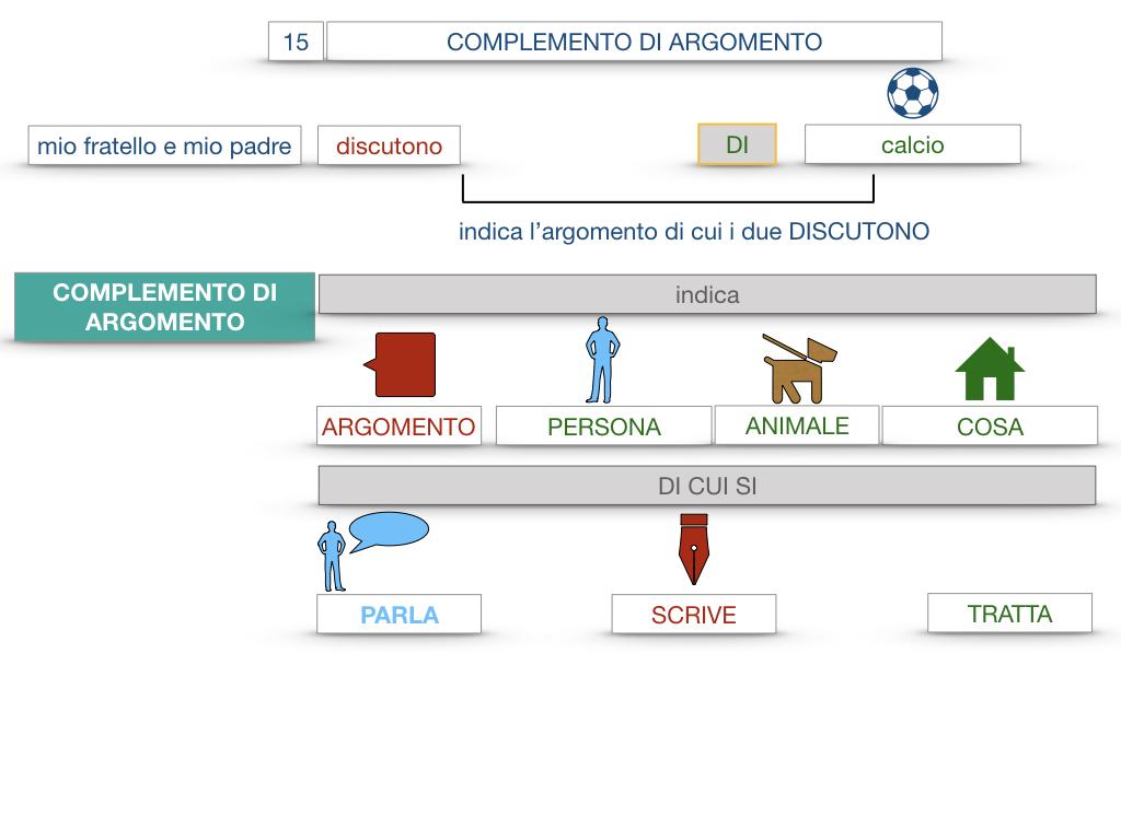 27. I COMPLEMENTI_ARGOMENTO E MATERIA_SIMULAZIONE.015