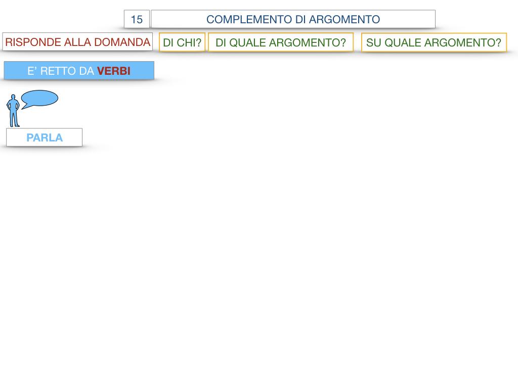 27. I COMPLEMENTI_ARGOMENTO E MATERIA_SIMULAZIONE.021