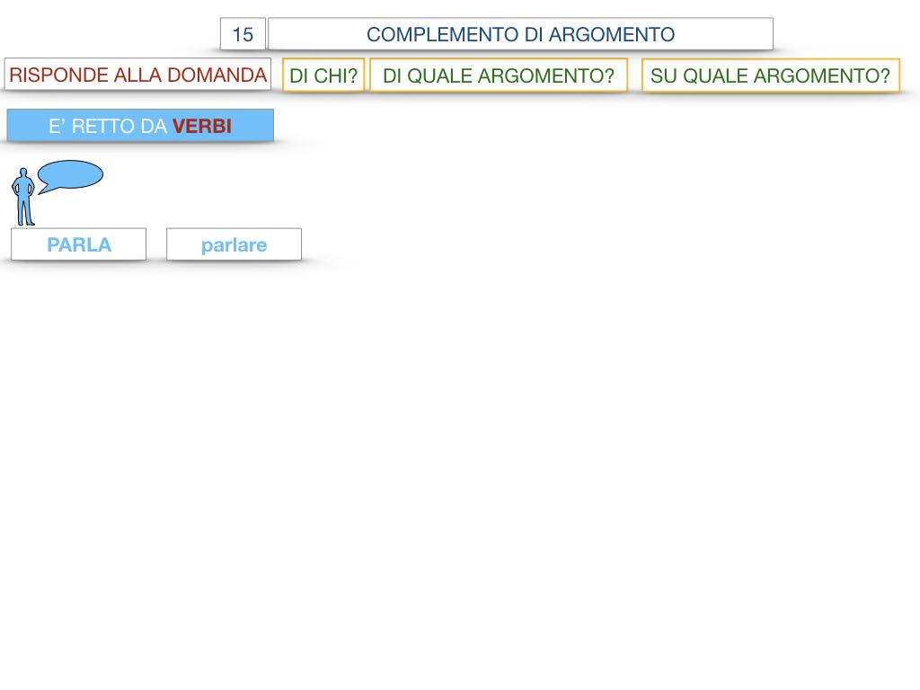 27. I COMPLEMENTI_ARGOMENTO E MATERIA_SIMULAZIONE.022