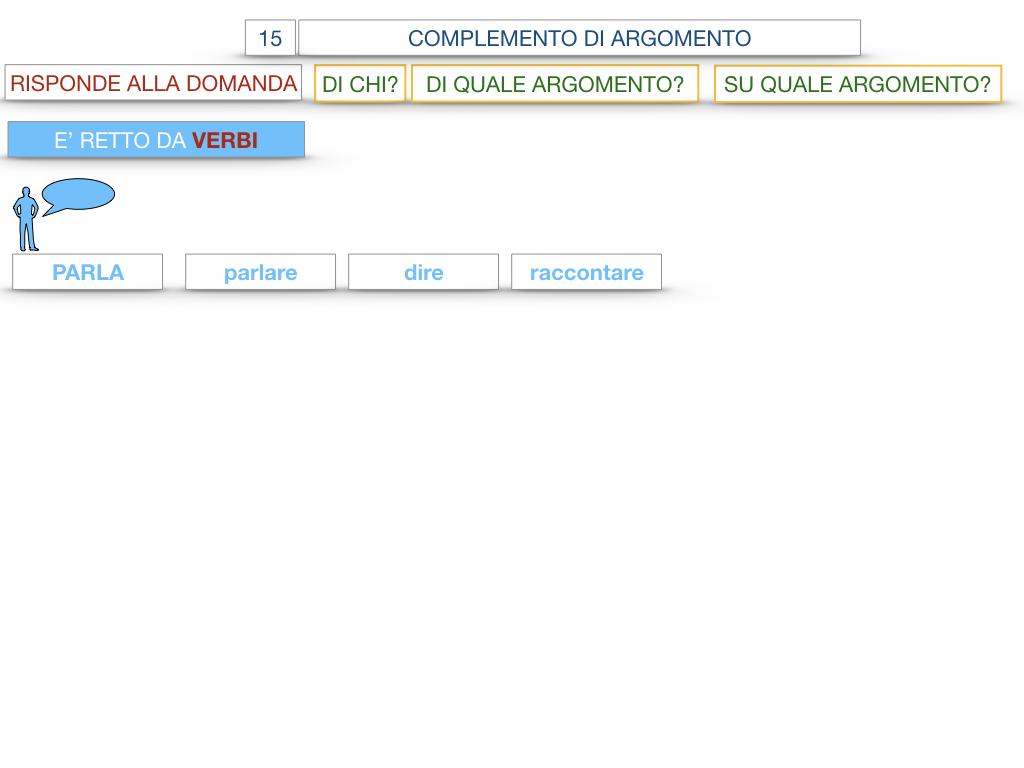 27. I COMPLEMENTI_ARGOMENTO E MATERIA_SIMULAZIONE.024