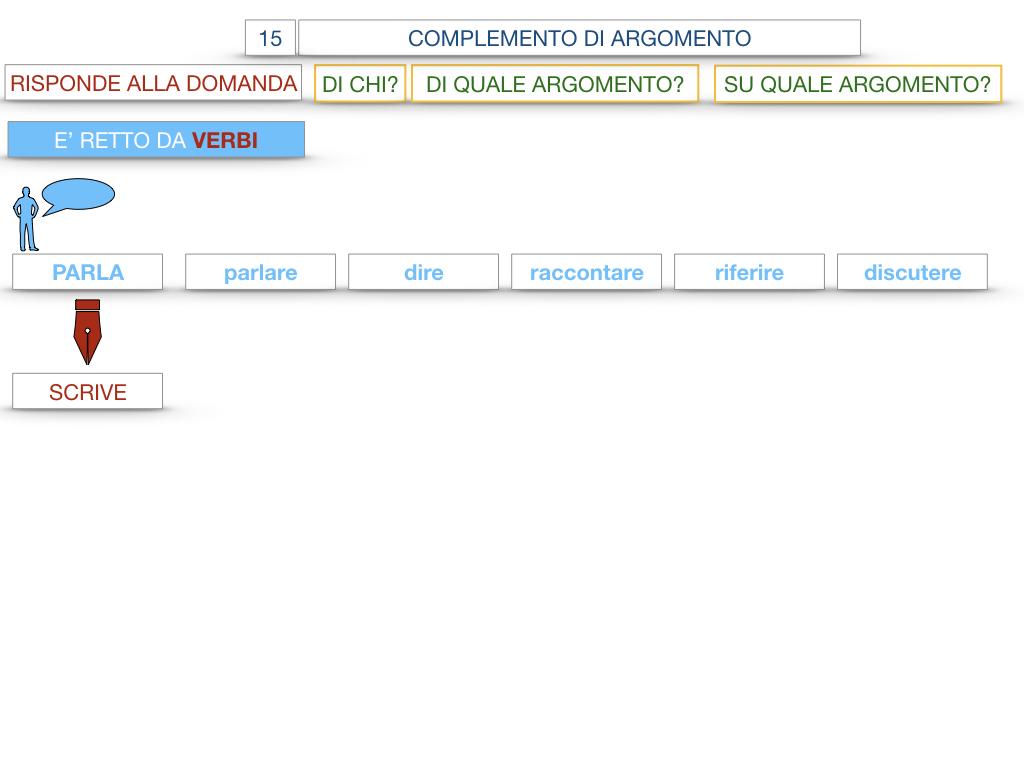 27. I COMPLEMENTI_ARGOMENTO E MATERIA_SIMULAZIONE.027