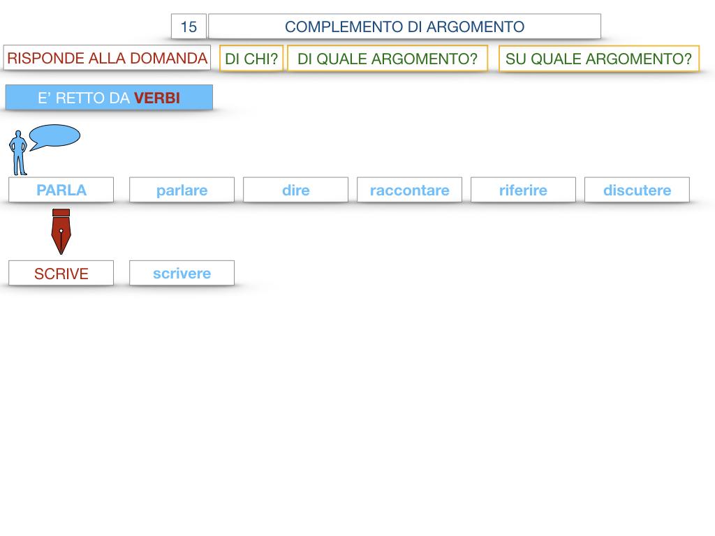 27. I COMPLEMENTI_ARGOMENTO E MATERIA_SIMULAZIONE.028