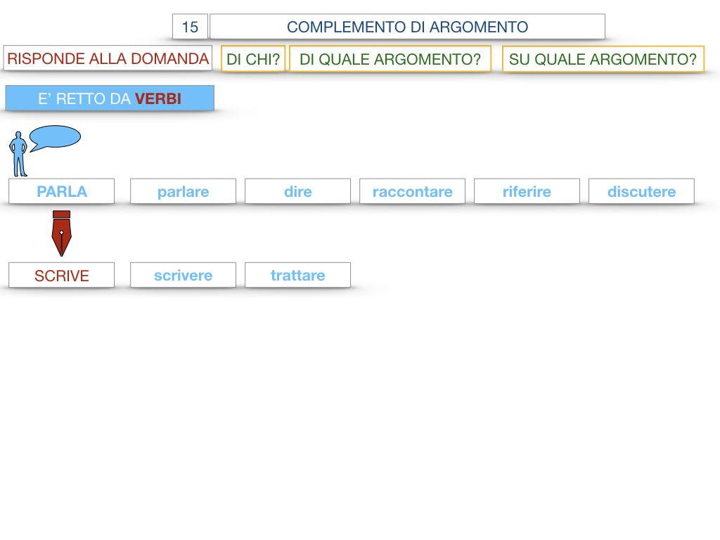 27. I COMPLEMENTI_ARGOMENTO E MATERIA_SIMULAZIONE.029