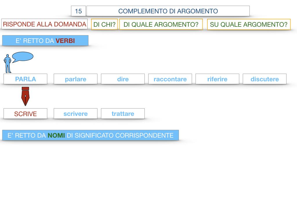 27. I COMPLEMENTI_ARGOMENTO E MATERIA_SIMULAZIONE.030