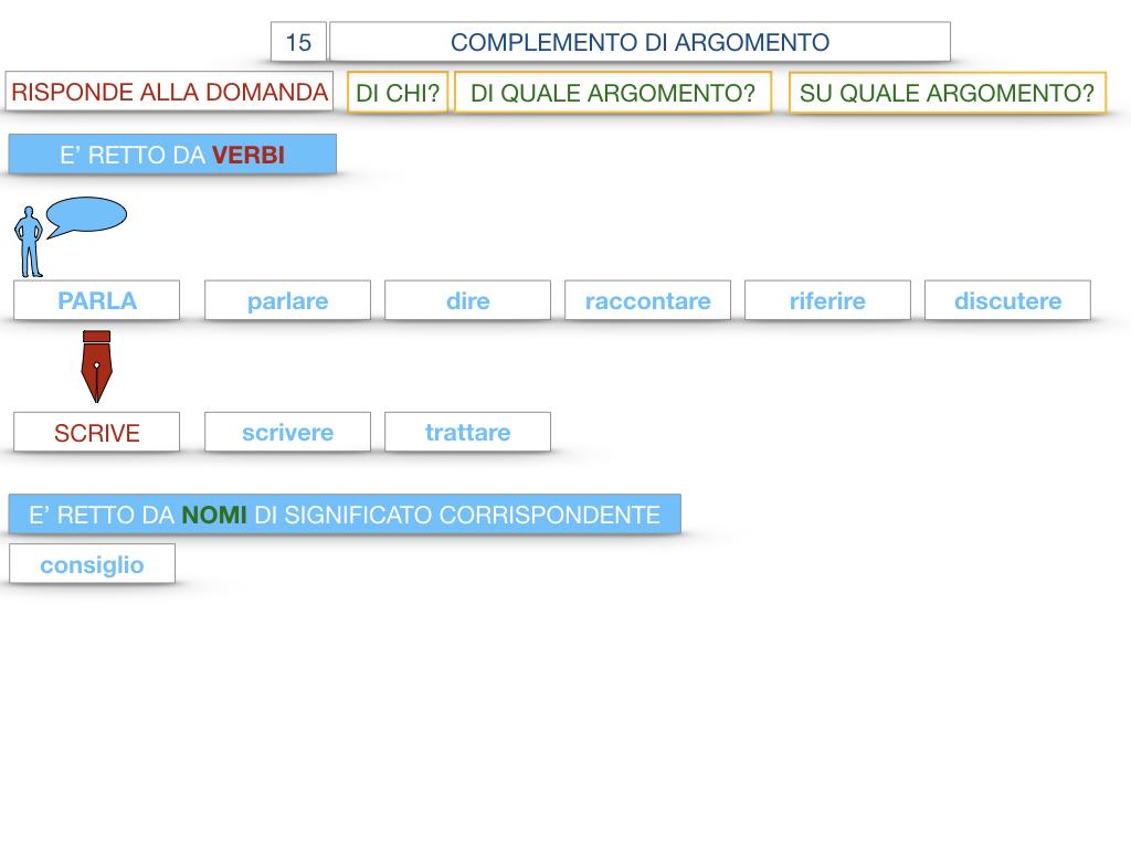 27. I COMPLEMENTI_ARGOMENTO E MATERIA_SIMULAZIONE.031