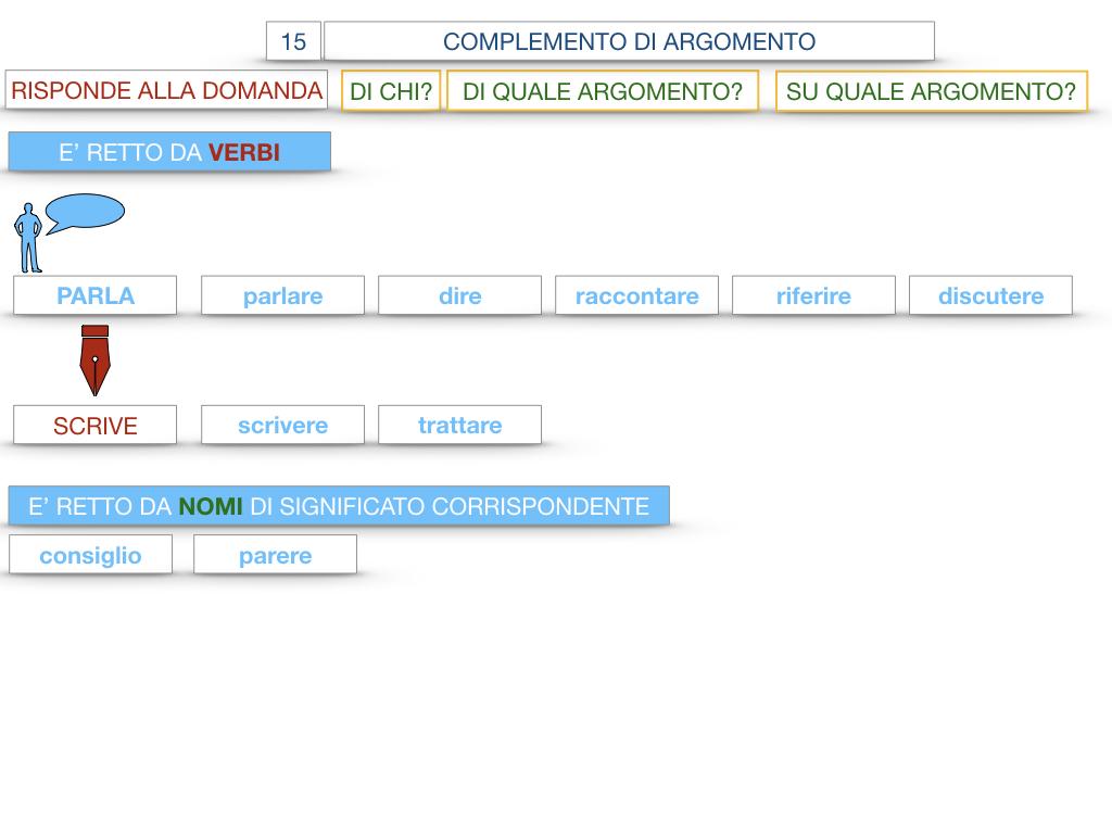 27. I COMPLEMENTI_ARGOMENTO E MATERIA_SIMULAZIONE.032