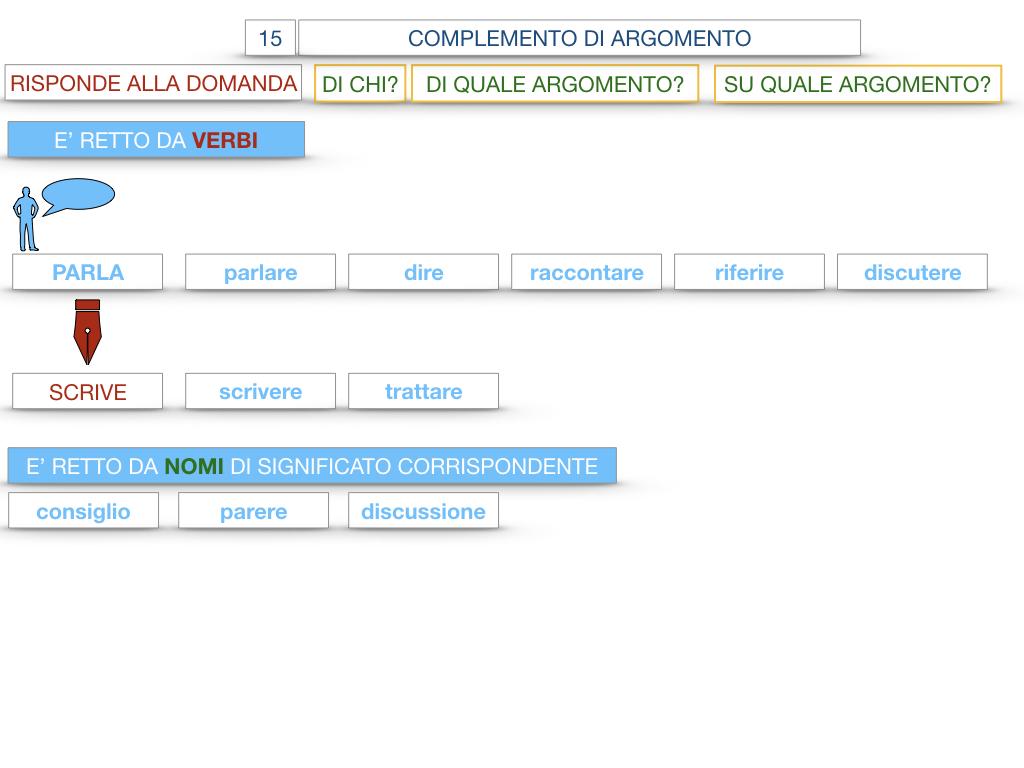 27. I COMPLEMENTI_ARGOMENTO E MATERIA_SIMULAZIONE.033