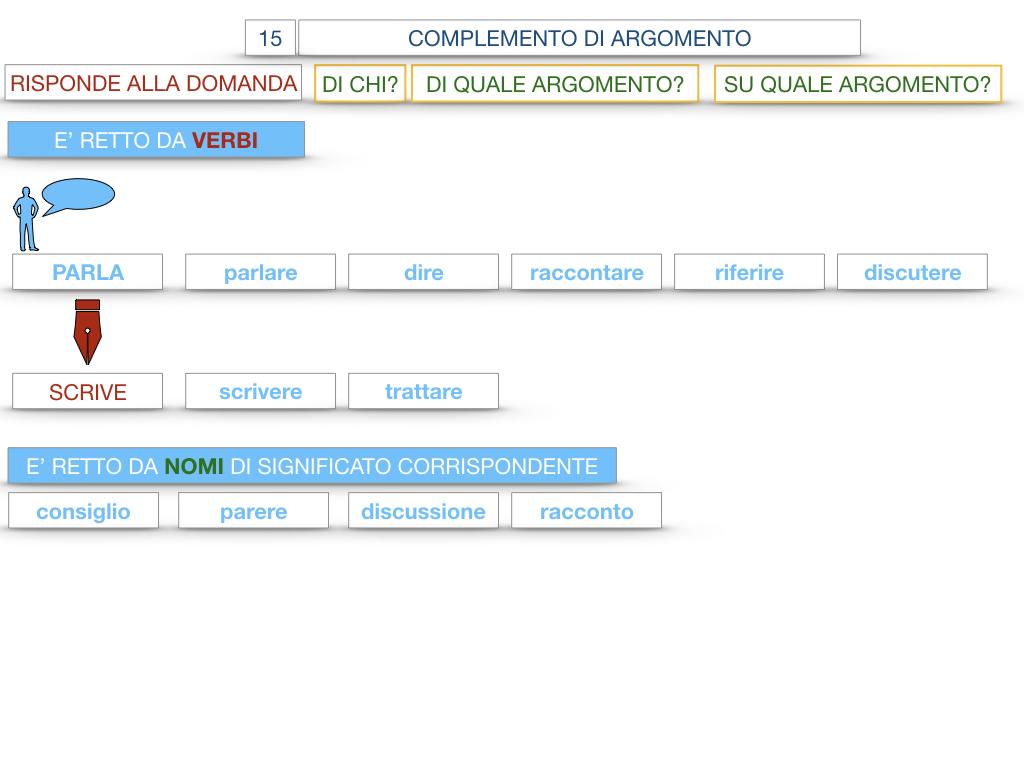 27. I COMPLEMENTI_ARGOMENTO E MATERIA_SIMULAZIONE.034
