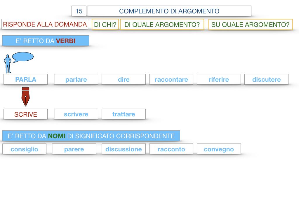 27. I COMPLEMENTI_ARGOMENTO E MATERIA_SIMULAZIONE.035
