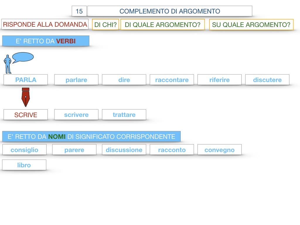 27. I COMPLEMENTI_ARGOMENTO E MATERIA_SIMULAZIONE.036