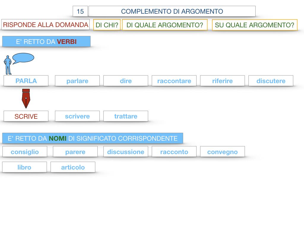 27. I COMPLEMENTI_ARGOMENTO E MATERIA_SIMULAZIONE.037