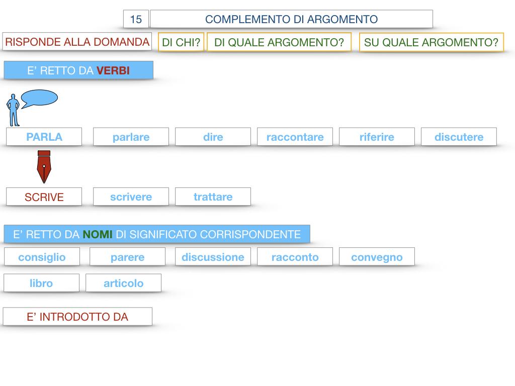 27. I COMPLEMENTI_ARGOMENTO E MATERIA_SIMULAZIONE.038