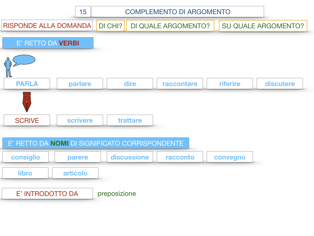 27. I COMPLEMENTI_ARGOMENTO E MATERIA_SIMULAZIONE.039