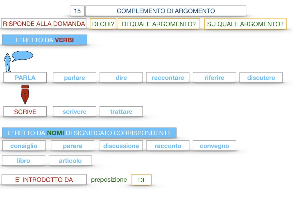 27. I COMPLEMENTI_ARGOMENTO E MATERIA_SIMULAZIONE.040