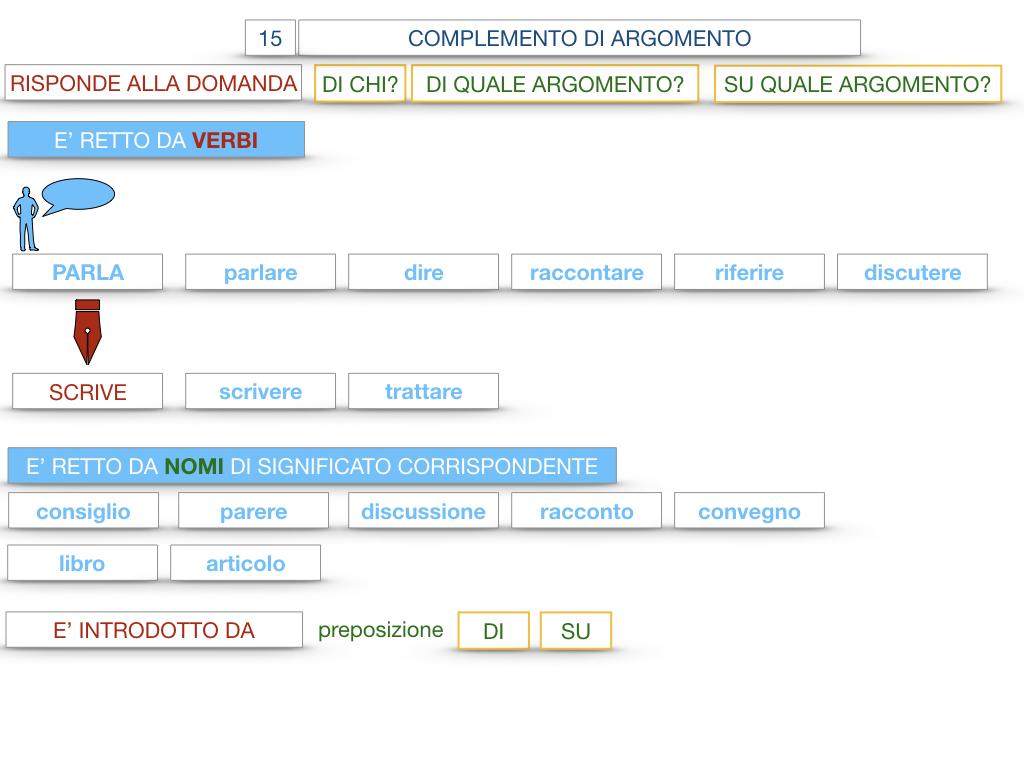 27. I COMPLEMENTI_ARGOMENTO E MATERIA_SIMULAZIONE.041