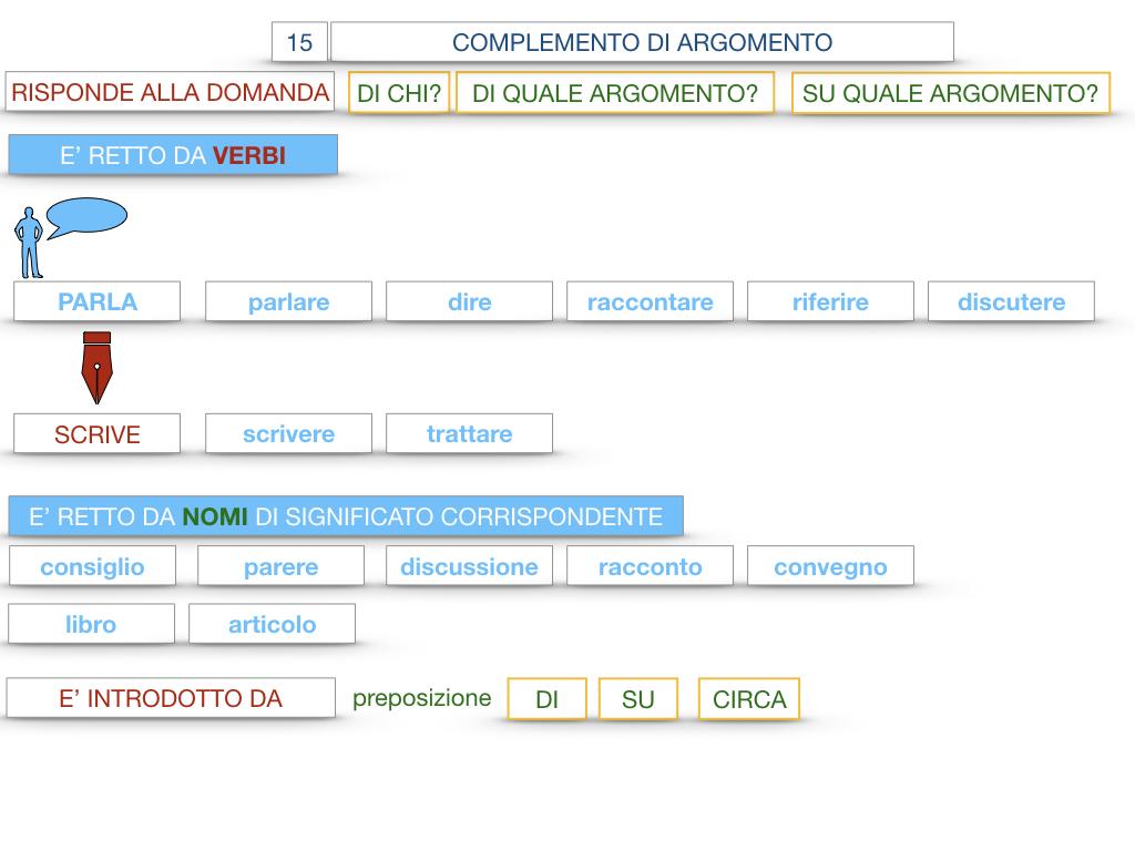 27. I COMPLEMENTI_ARGOMENTO E MATERIA_SIMULAZIONE.042