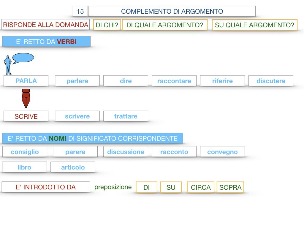 27. I COMPLEMENTI_ARGOMENTO E MATERIA_SIMULAZIONE.043