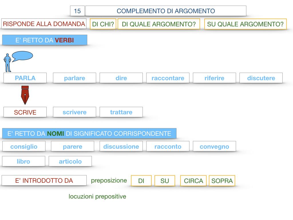 27. I COMPLEMENTI_ARGOMENTO E MATERIA_SIMULAZIONE.044