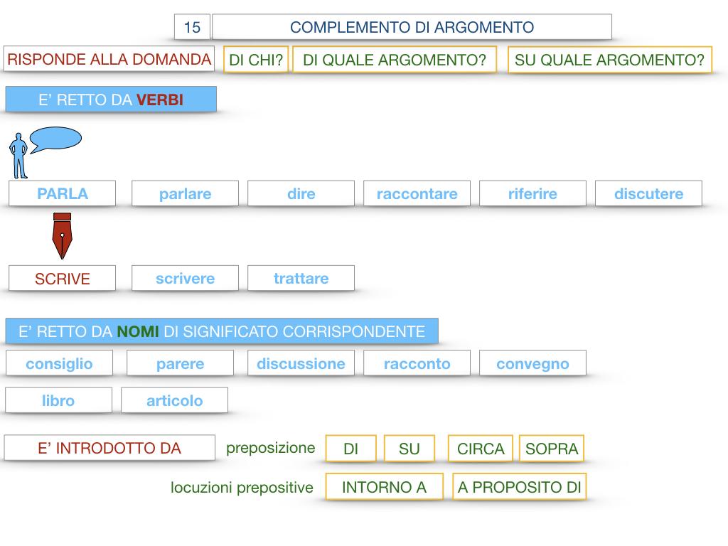 27. I COMPLEMENTI_ARGOMENTO E MATERIA_SIMULAZIONE.046