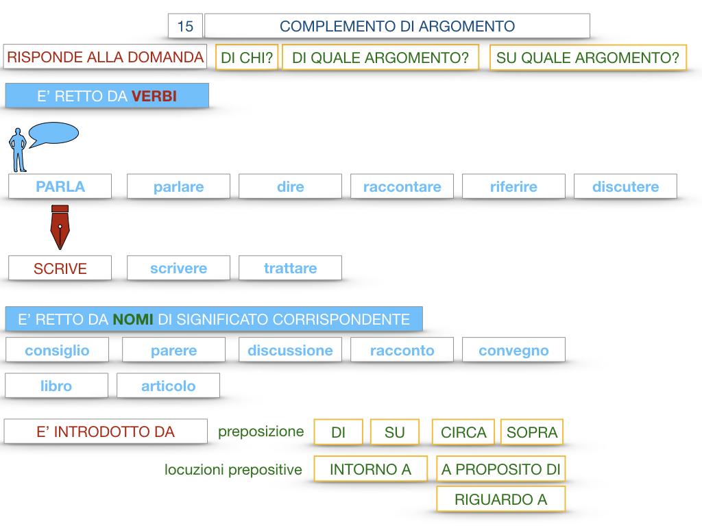 27. I COMPLEMENTI_ARGOMENTO E MATERIA_SIMULAZIONE.047