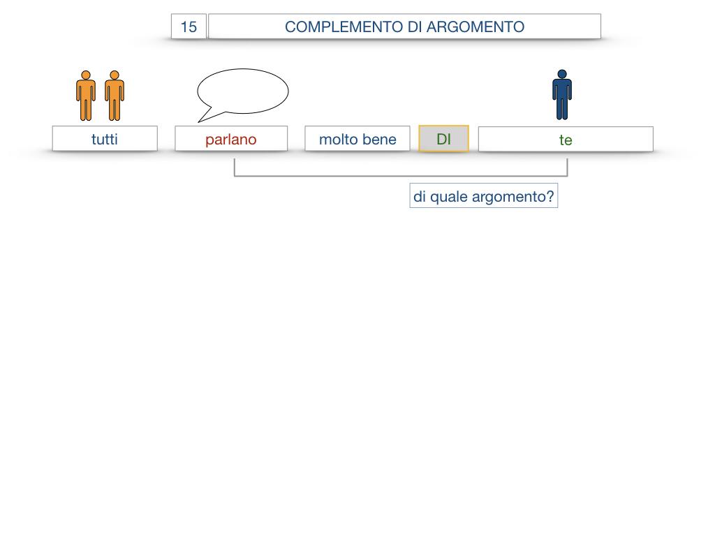 27. I COMPLEMENTI_ARGOMENTO E MATERIA_SIMULAZIONE.053