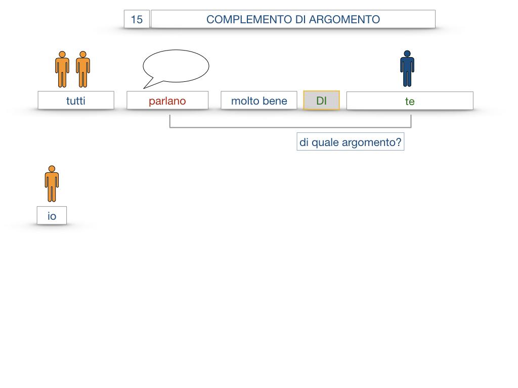 27. I COMPLEMENTI_ARGOMENTO E MATERIA_SIMULAZIONE.054