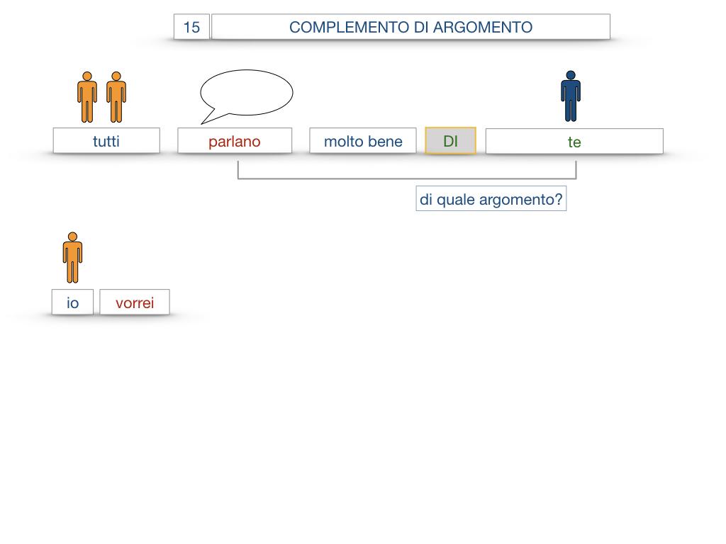 27. I COMPLEMENTI_ARGOMENTO E MATERIA_SIMULAZIONE.055