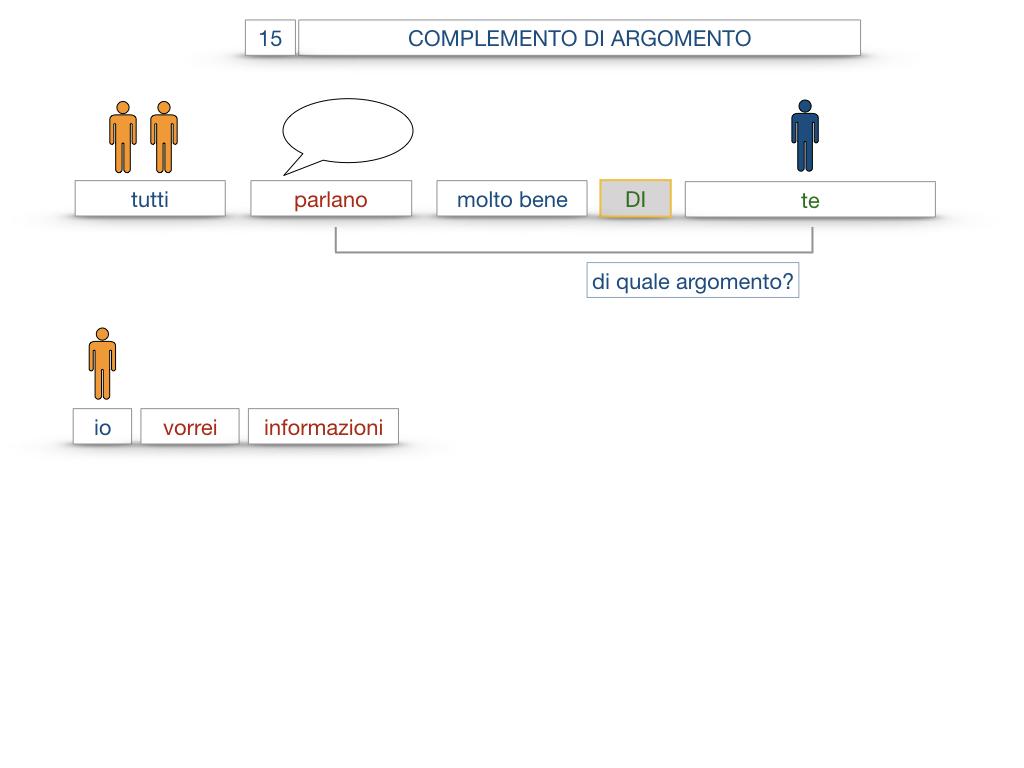 27. I COMPLEMENTI_ARGOMENTO E MATERIA_SIMULAZIONE.056