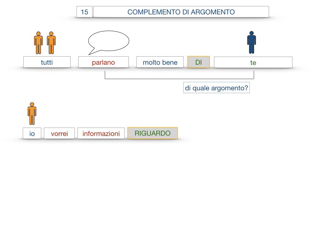 27. I COMPLEMENTI_ARGOMENTO E MATERIA_SIMULAZIONE.057