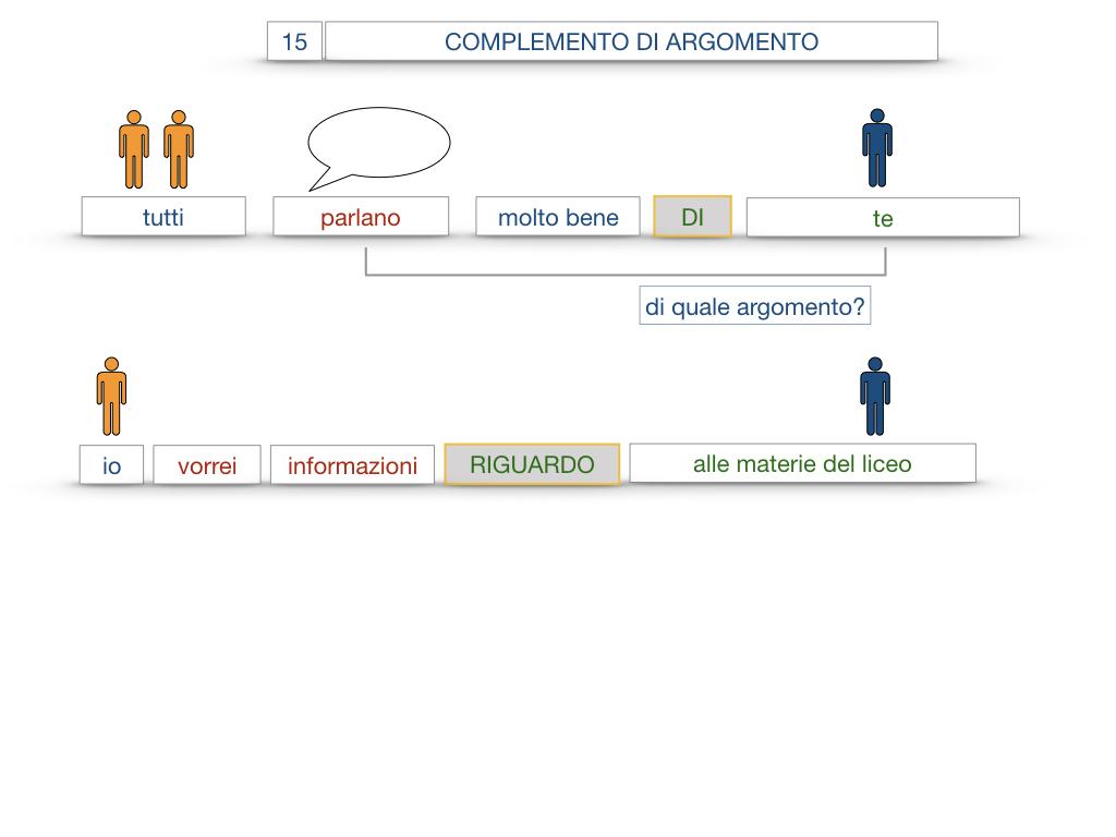 27. I COMPLEMENTI_ARGOMENTO E MATERIA_SIMULAZIONE.058
