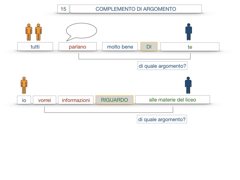 27. I COMPLEMENTI_ARGOMENTO E MATERIA_SIMULAZIONE.059