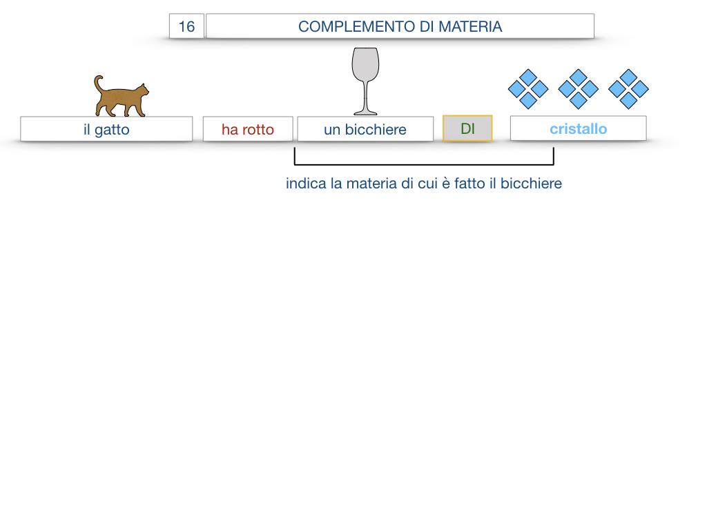 27. I COMPLEMENTI_ARGOMENTO E MATERIA_SIMULAZIONE.065