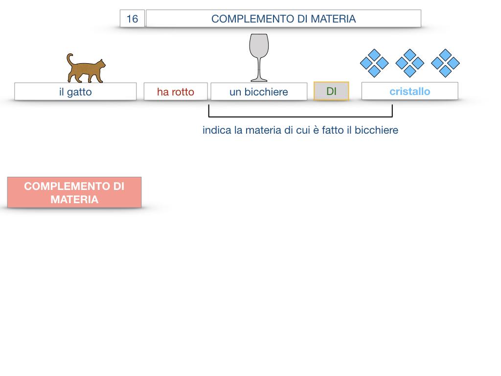 27. I COMPLEMENTI_ARGOMENTO E MATERIA_SIMULAZIONE.066