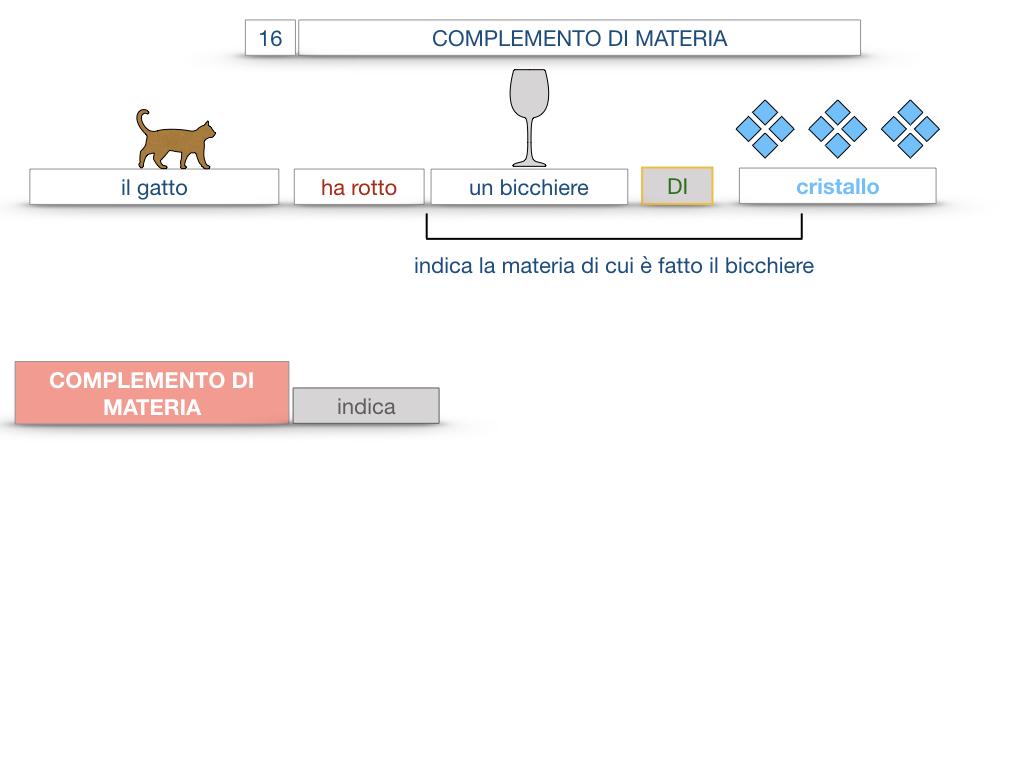 27. I COMPLEMENTI_ARGOMENTO E MATERIA_SIMULAZIONE.067