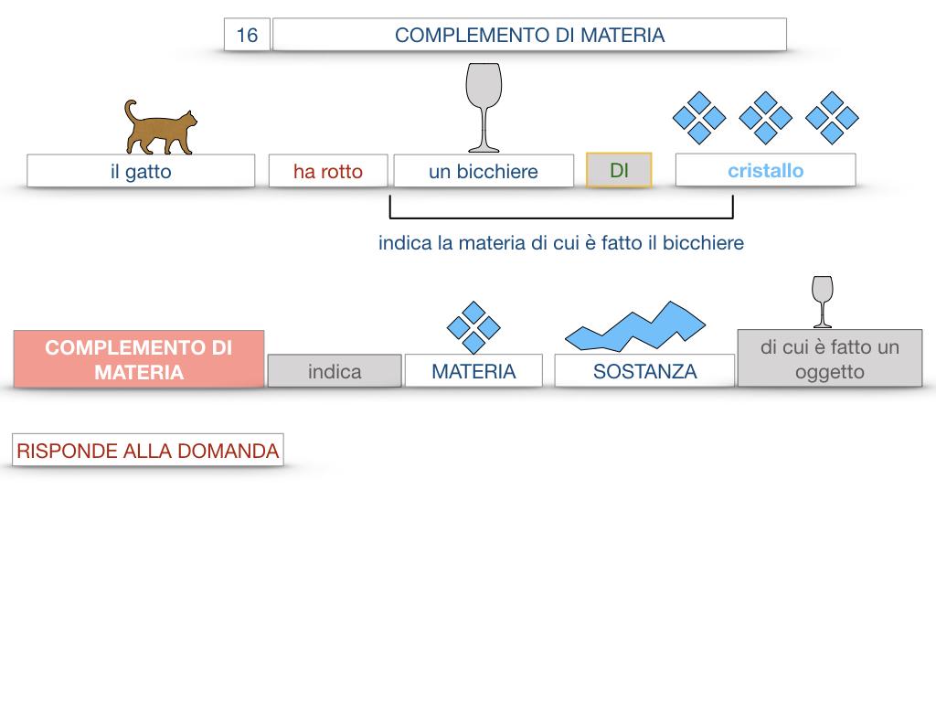 27. I COMPLEMENTI_ARGOMENTO E MATERIA_SIMULAZIONE.071