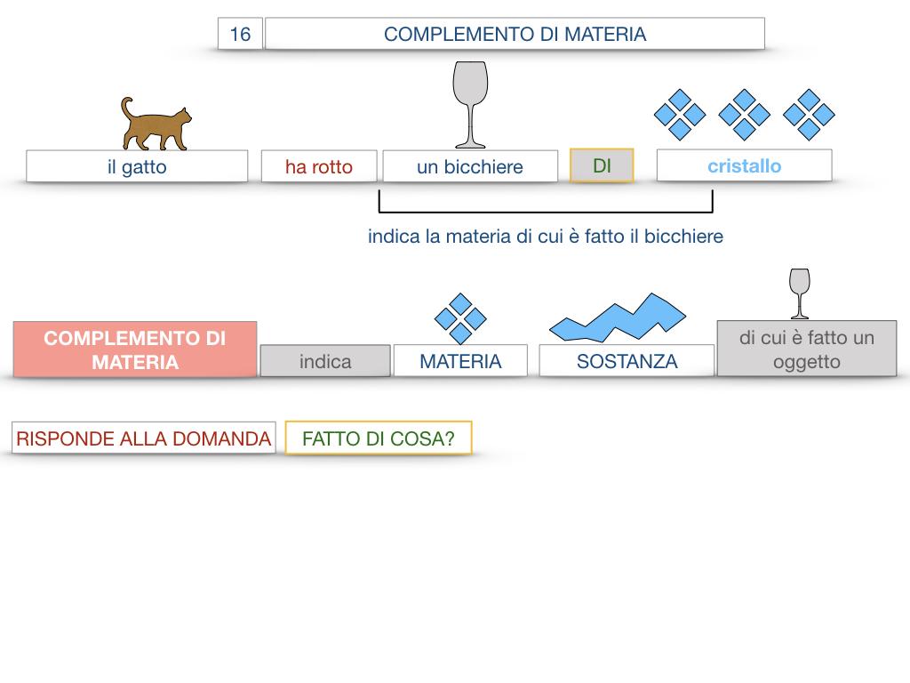 27. I COMPLEMENTI_ARGOMENTO E MATERIA_SIMULAZIONE.072