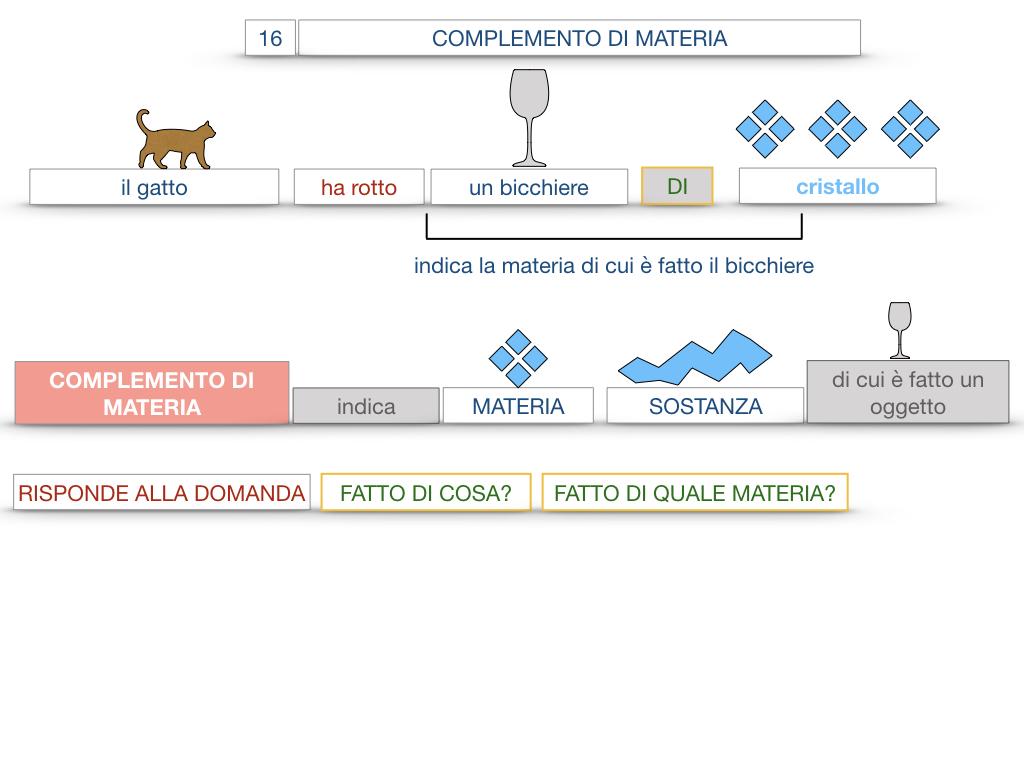 27. I COMPLEMENTI_ARGOMENTO E MATERIA_SIMULAZIONE.073