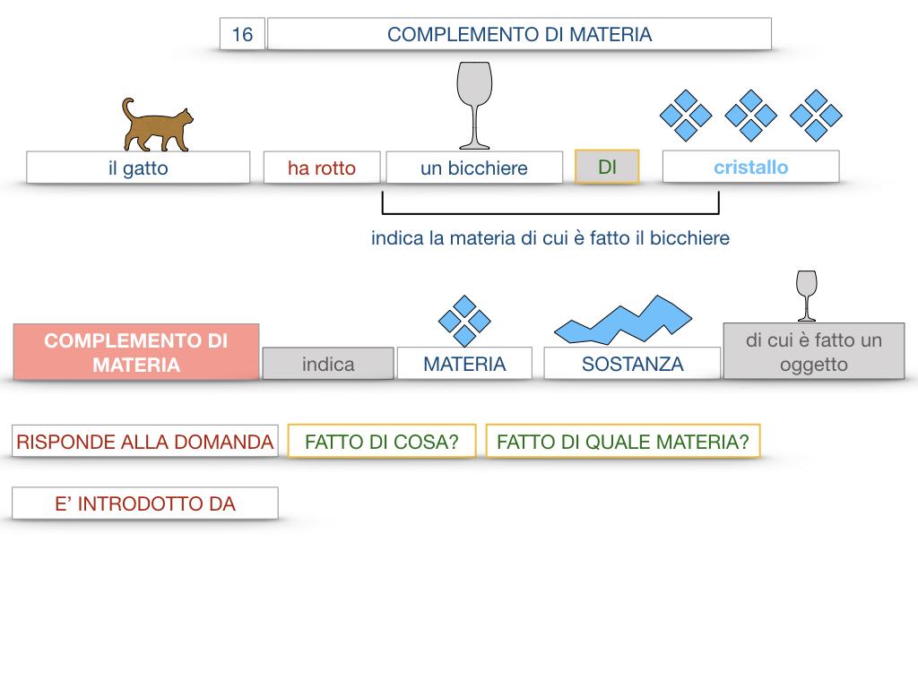 27. I COMPLEMENTI_ARGOMENTO E MATERIA_SIMULAZIONE.074