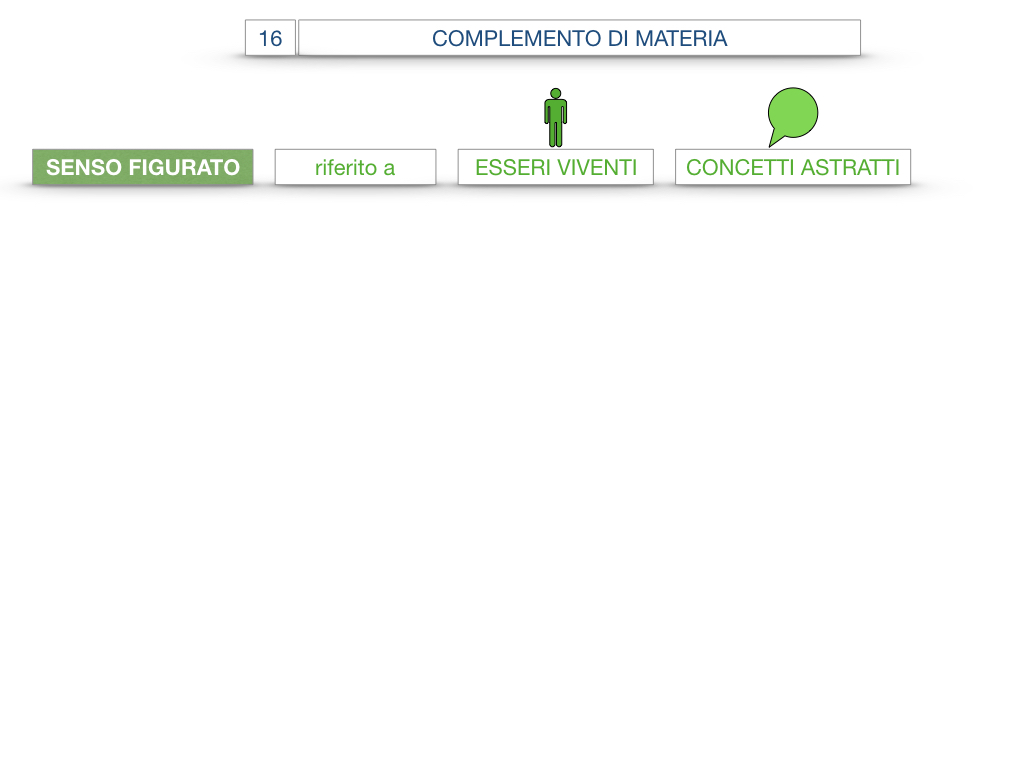 27. I COMPLEMENTI_ARGOMENTO E MATERIA_SIMULAZIONE.090