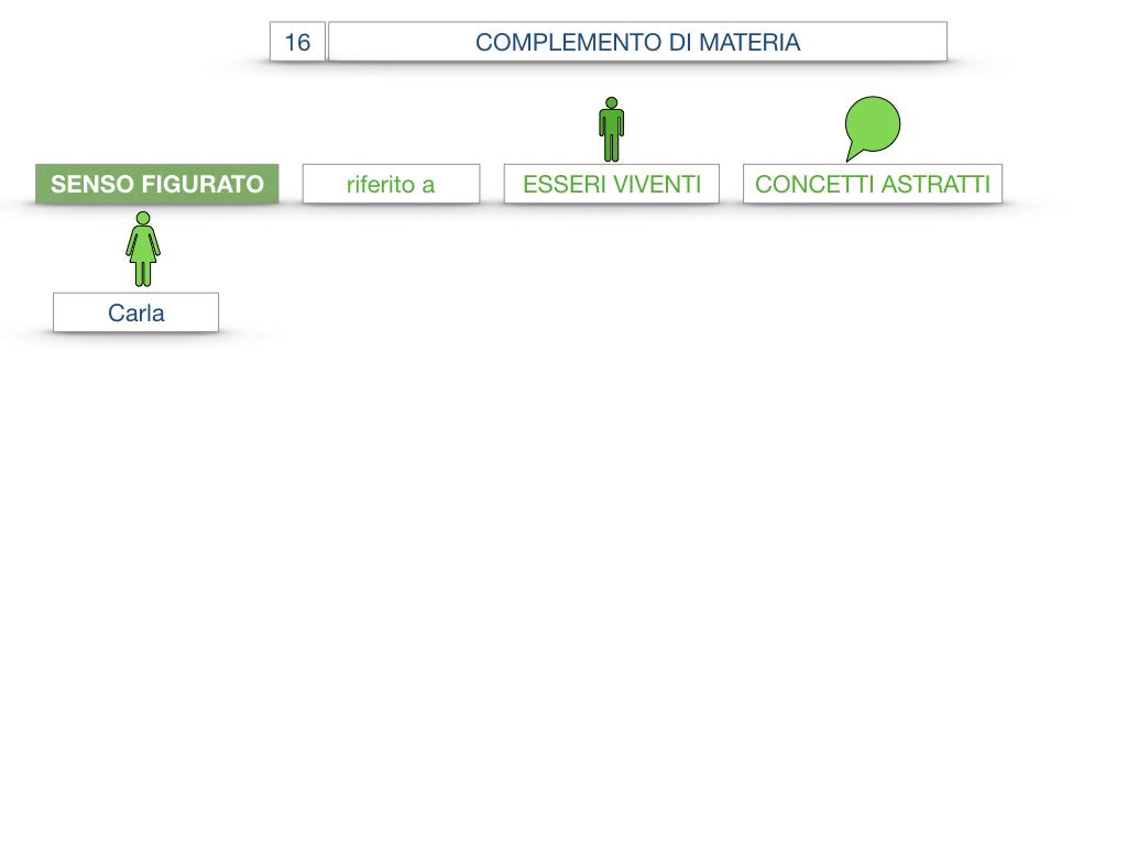 27. I COMPLEMENTI_ARGOMENTO E MATERIA_SIMULAZIONE.091